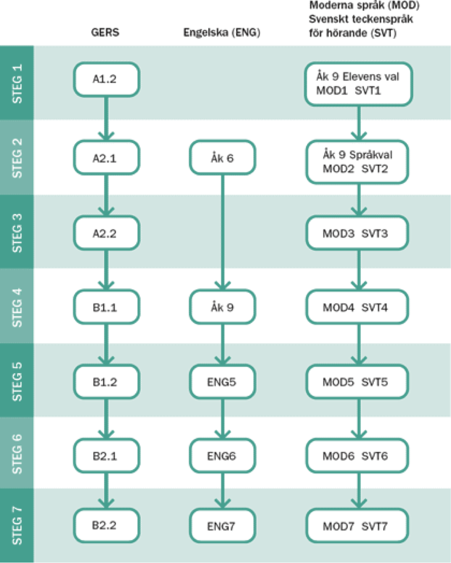 Gemensam europeisk referensram för sprak GERS A1-B2